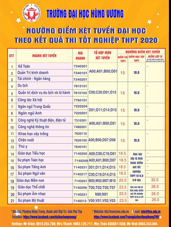 Thong bao nguong dam bao chat luong dau vao xet tuyen Dai hoc he chinh quy nam 2020 cua Truong Dai hoc Hung Vuong